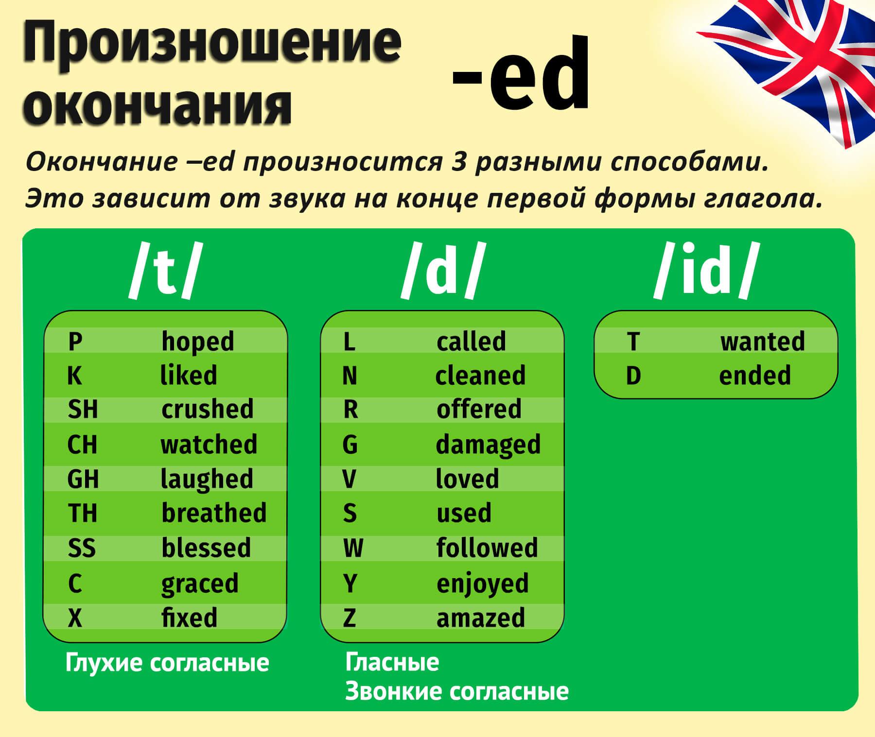 правила произношения ed на конце глаголов в английском языке